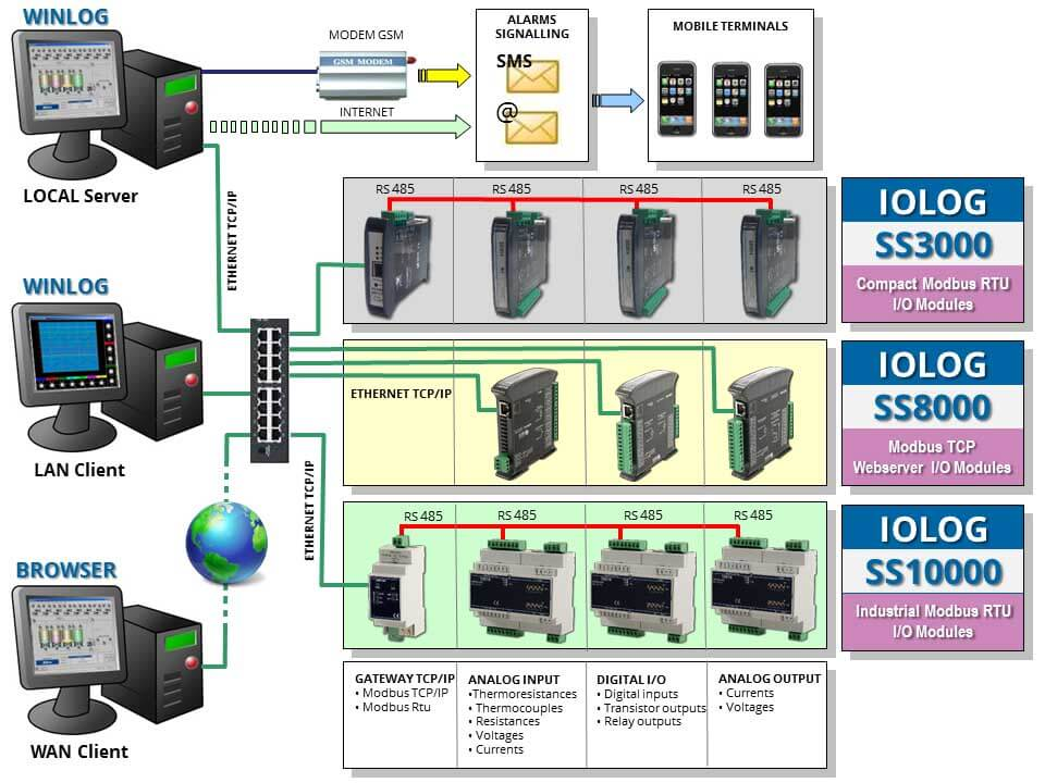 Winlog SCADA HMI Software, MQTT/Modbus IoT Gateway