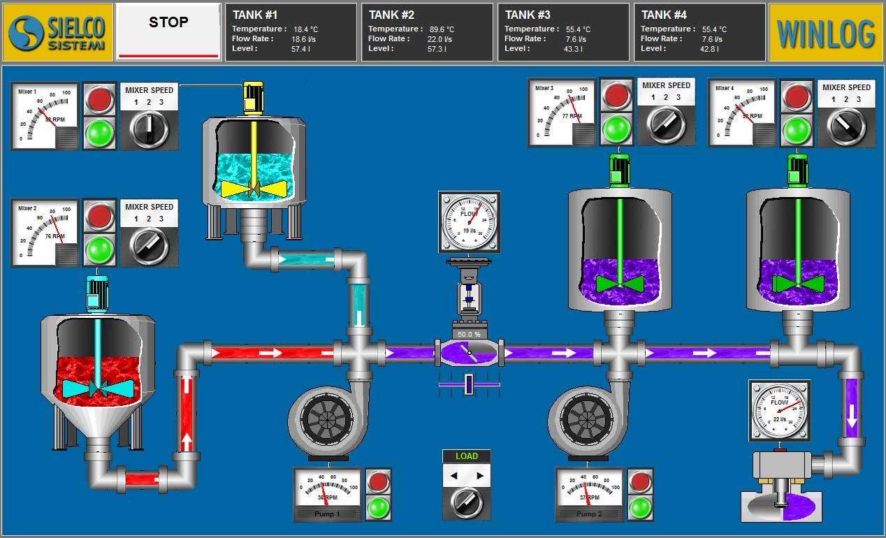 What is SCADA? What does SCADA mean? Supervisory Control and